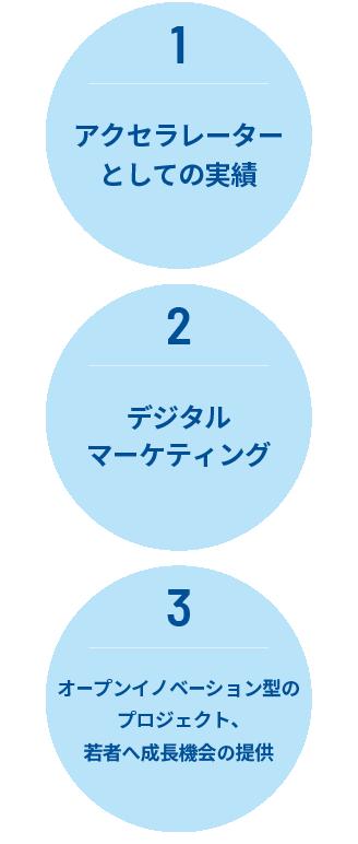 アクセラレーター事業(ベンチャー・スタートアップ支援、企業の新規事業支援),マーケティングアクセラレーター事業(デジタルマーケティングの成果向上)、働き方改革・生産性向上コンサルティング事業(インサイドセールス、RPAなど)